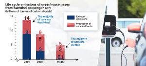Diagram of life cycle emissions of greenhouse gases from Swedish passenger cars