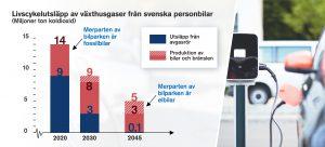 Diagram över livscykelutsläpp av växthusgaser från svenska personbilar